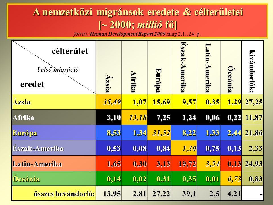 A nemzetközi migránsok eredete & célterületei [~ 2000; millió fő] forrás: Human Development Report 2009, map 2.1., 24. p.